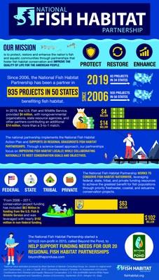 National Fish Habitat Partnership Infographic - 2019